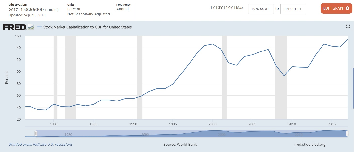 Stock Market Cap to US GDP 2